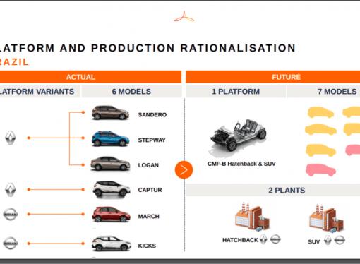 Segmento B: Renault y Nissan compartirán una misma plataforma